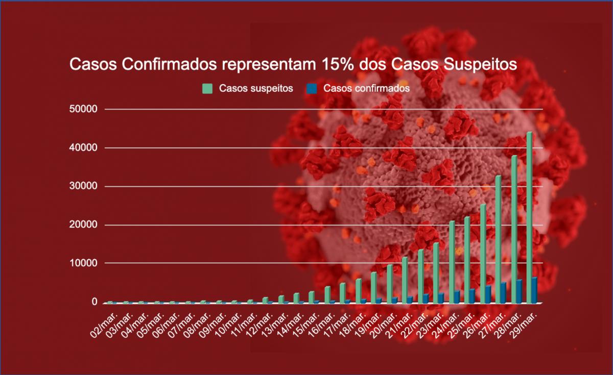 Imagem para Só 15% dos casos Suspeitos testam Positivo